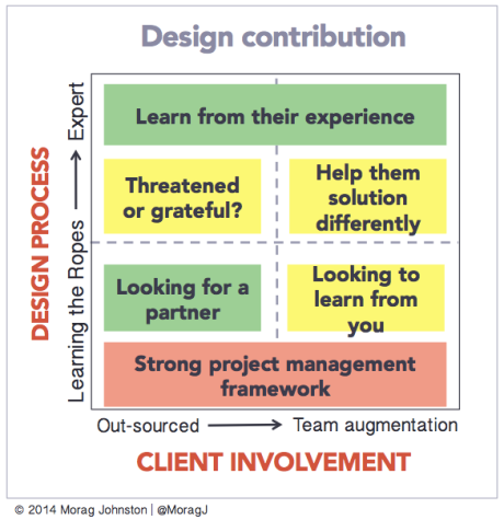 DesignContribution